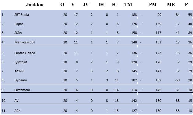 Kausi 2019-2020 runkosarjan sarjataulukko. KoskRi sijalla 6 joten  pudotuspeleihin ei tällä kaudella ylletty.